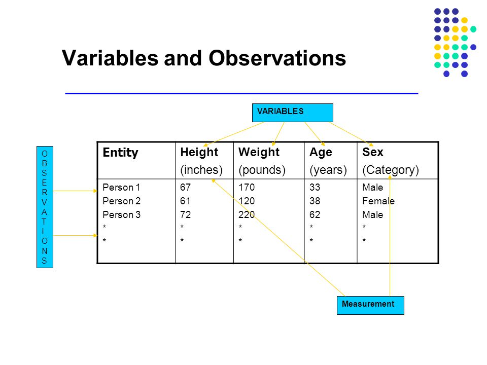 Variables and Observations