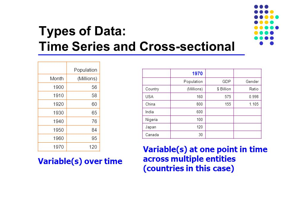Types of Data: Time Series and Cross-sectional