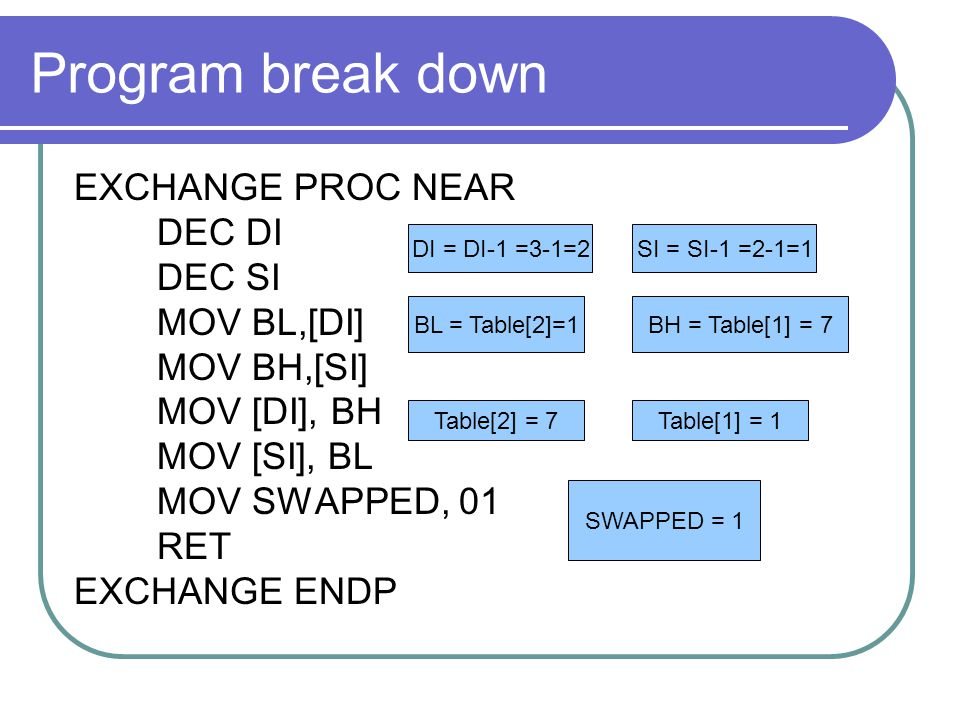 Program break down EXCHANGE PROC NEAR DEC DI DEC SI MOV BL,[DI]