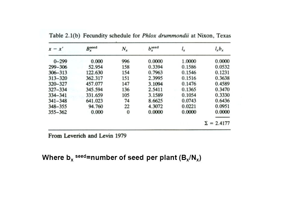 Where bx seed=number of seed per plant (Bx/Nx)