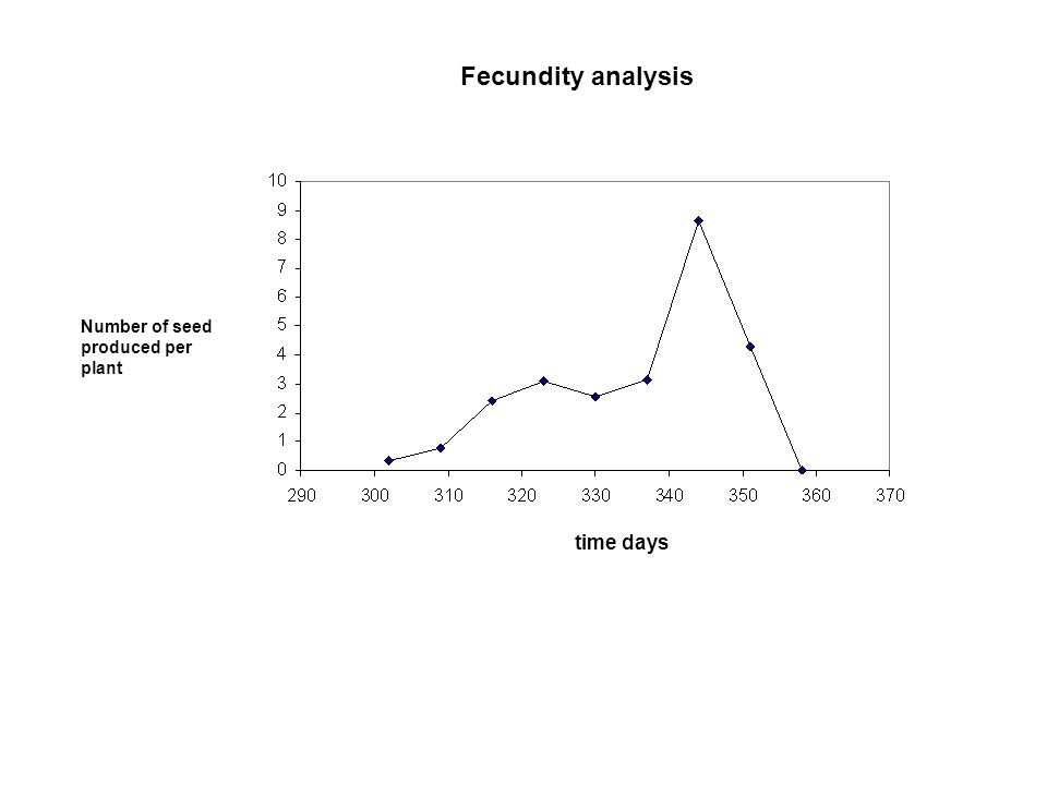 Fecundity analysis Number of seed produced per plant time days