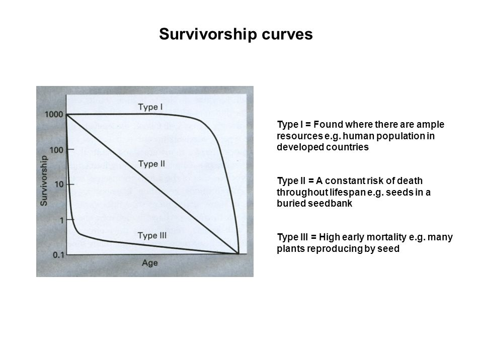 Survivorship curves Type I = Found where there are ample resources e.g. human population in developed countries.
