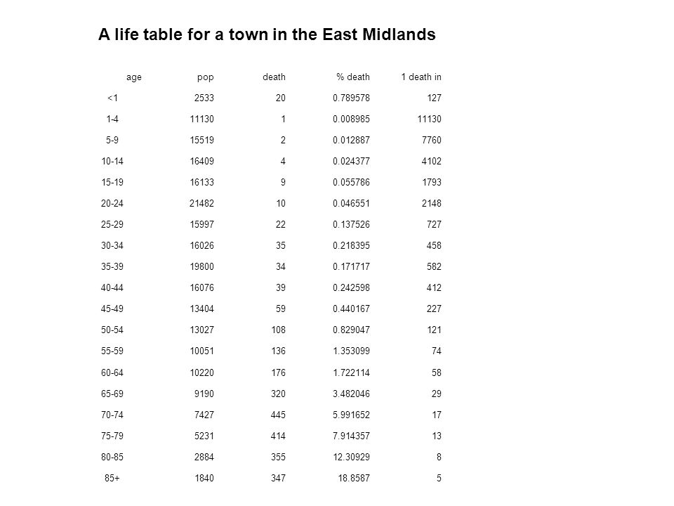 A life table for a town in the East Midlands