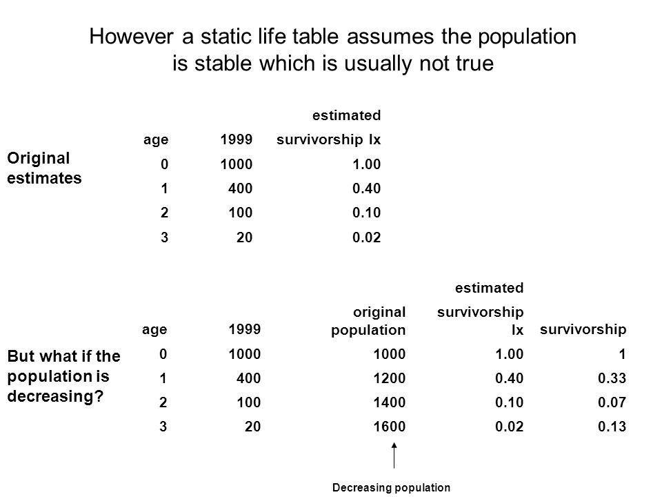 However a static life table assumes the population is stable which is usually not true
