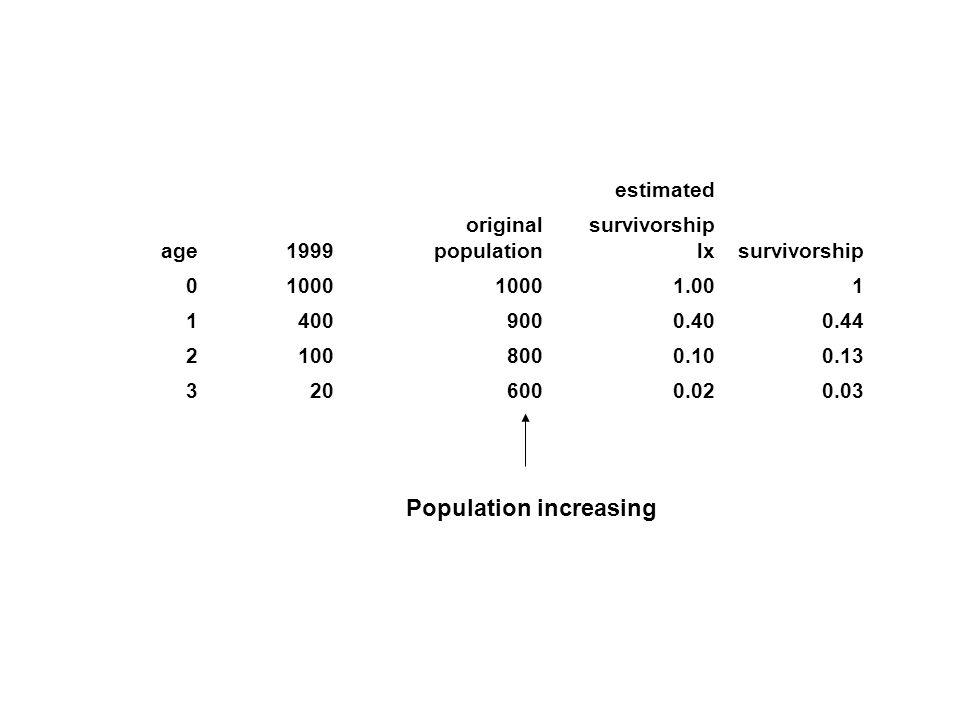 Population increasing