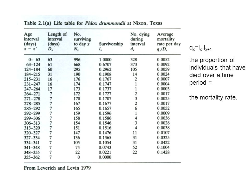 qx=lx-lx+1 the proportion of individuals that have died over a time period = the mortality rate.