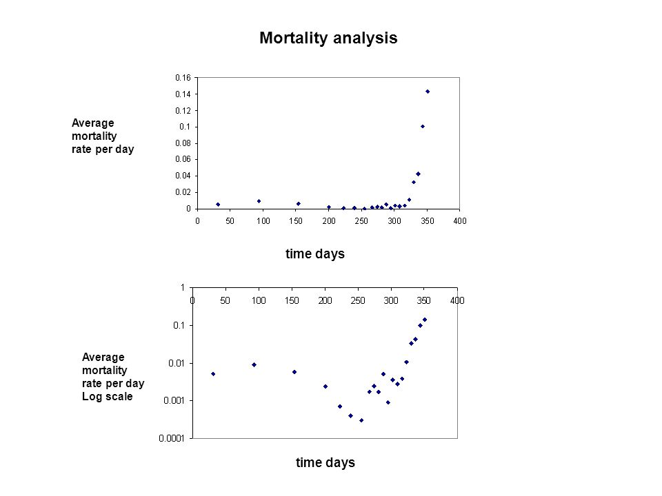 Mortality analysis time days time days Average mortality rate per day