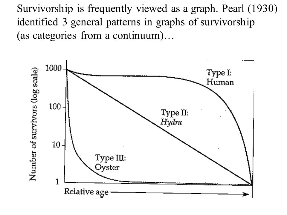 Survivorship is frequently viewed as a graph. Pearl (1930)