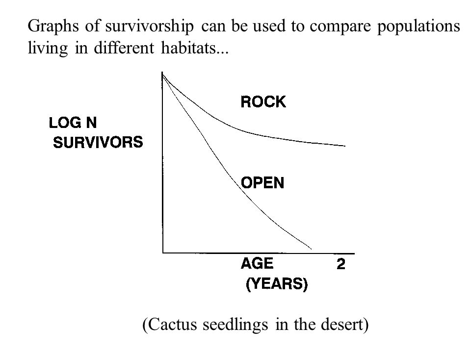 Graphs of survivorship can be used to compare populations