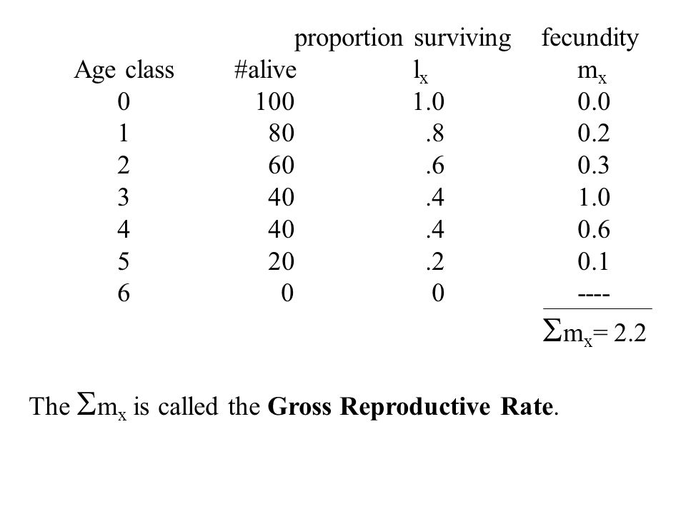 proportion surviving fecundity