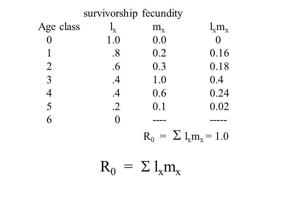 survivorship fecundity