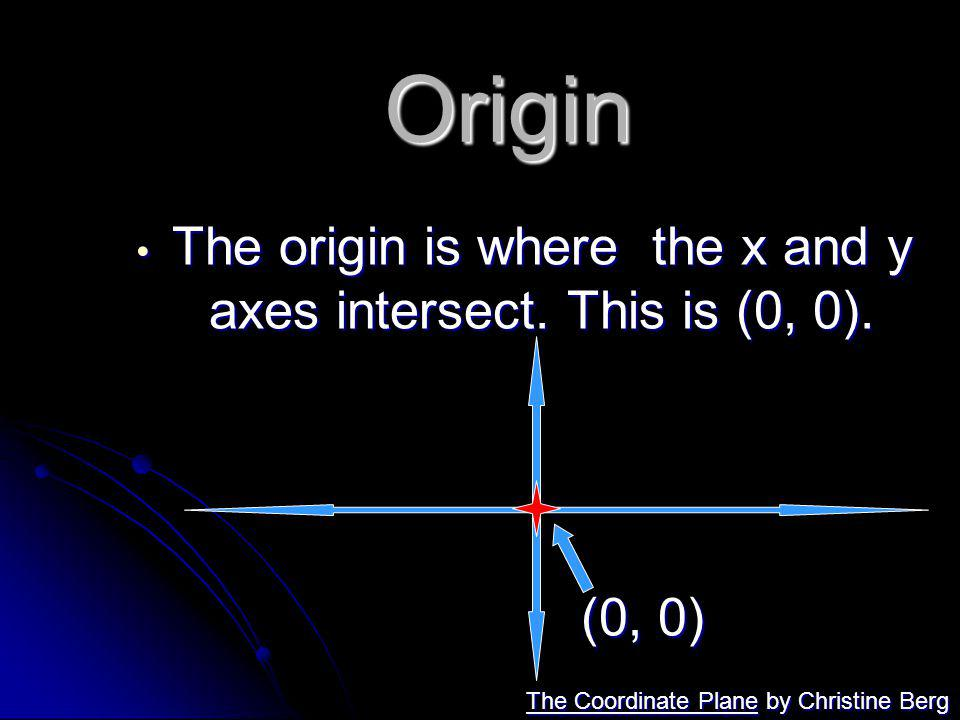 The origin is where the x and y axes intersect. This is (0, 0).