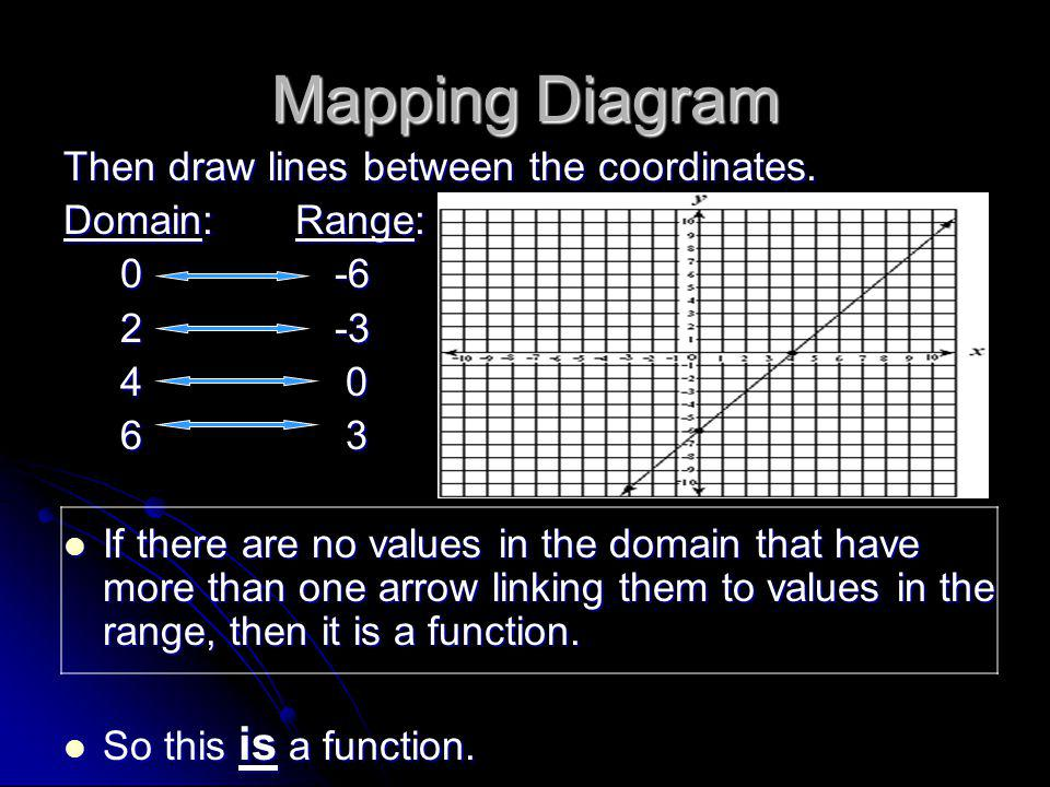 Mapping Diagram Then draw lines between the coordinates.
