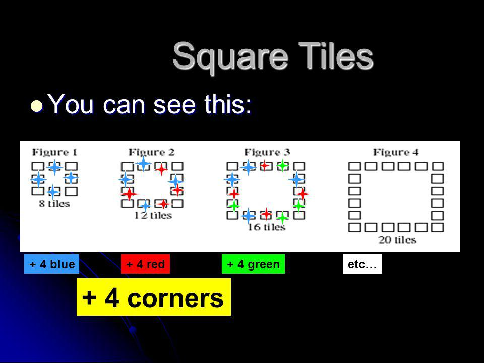 Square Tiles You can see this: + 4 corners + 4 blue + 4 red + 4 green