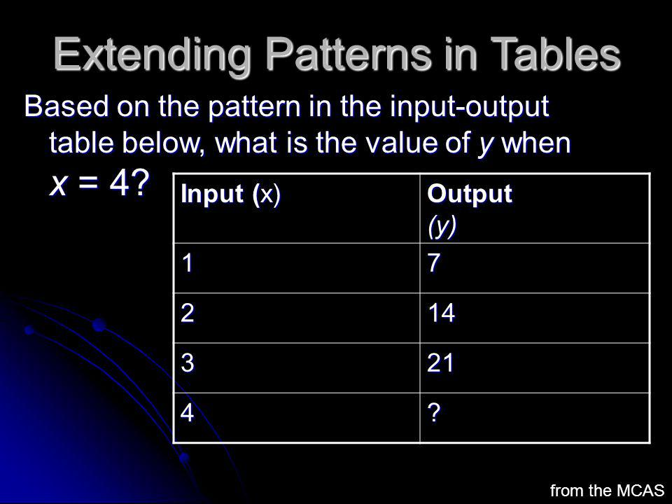 Extending Patterns in Tables