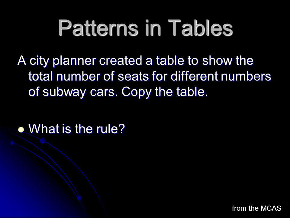 Patterns in Tables A city planner created a table to show the total number of seats for different numbers of subway cars. Copy the table.
