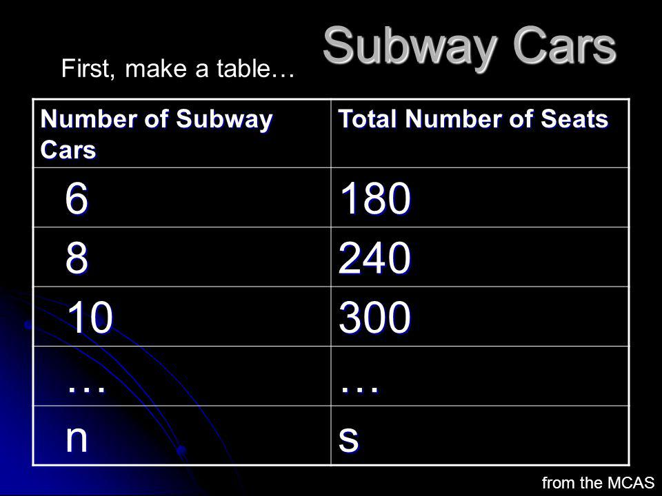 Subway Cars 6 180 8 240 10 300 … n s First, make a table…