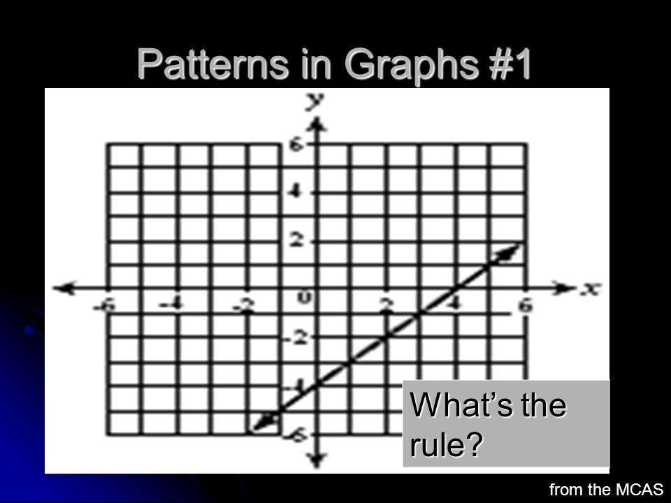 Patterns in Graphs #1 What's the rule from the MCAS