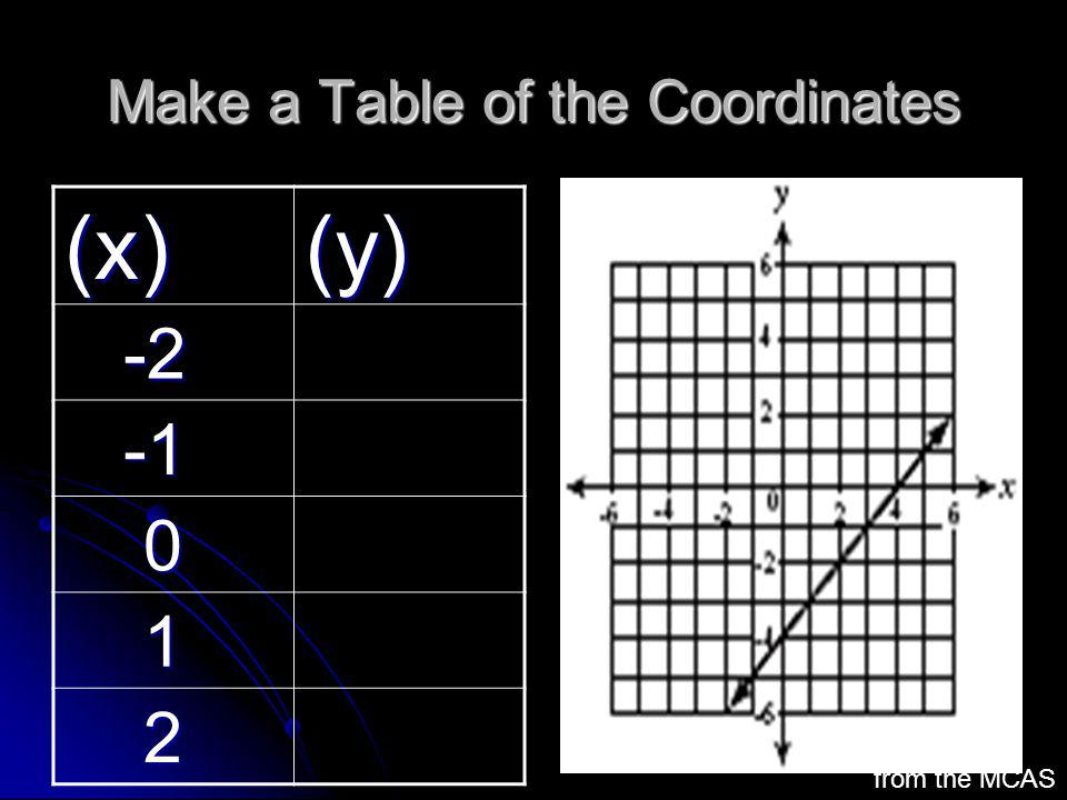 Make a Table of the Coordinates