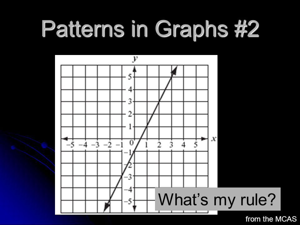 Patterns in Graphs #2 What's my rule from the MCAS