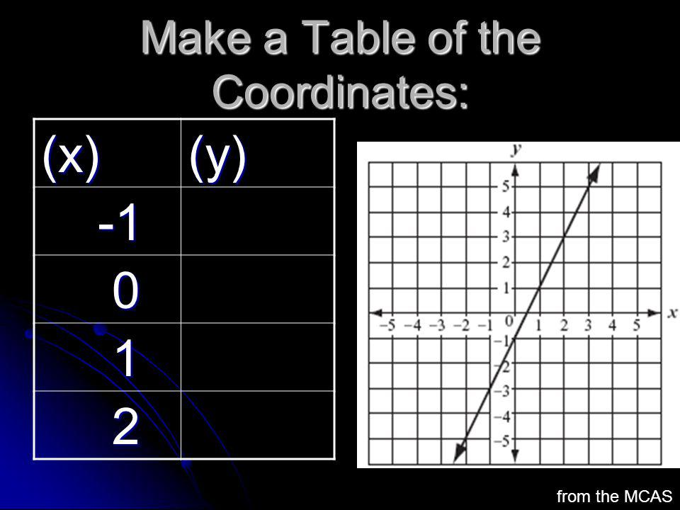Make a Table of the Coordinates: