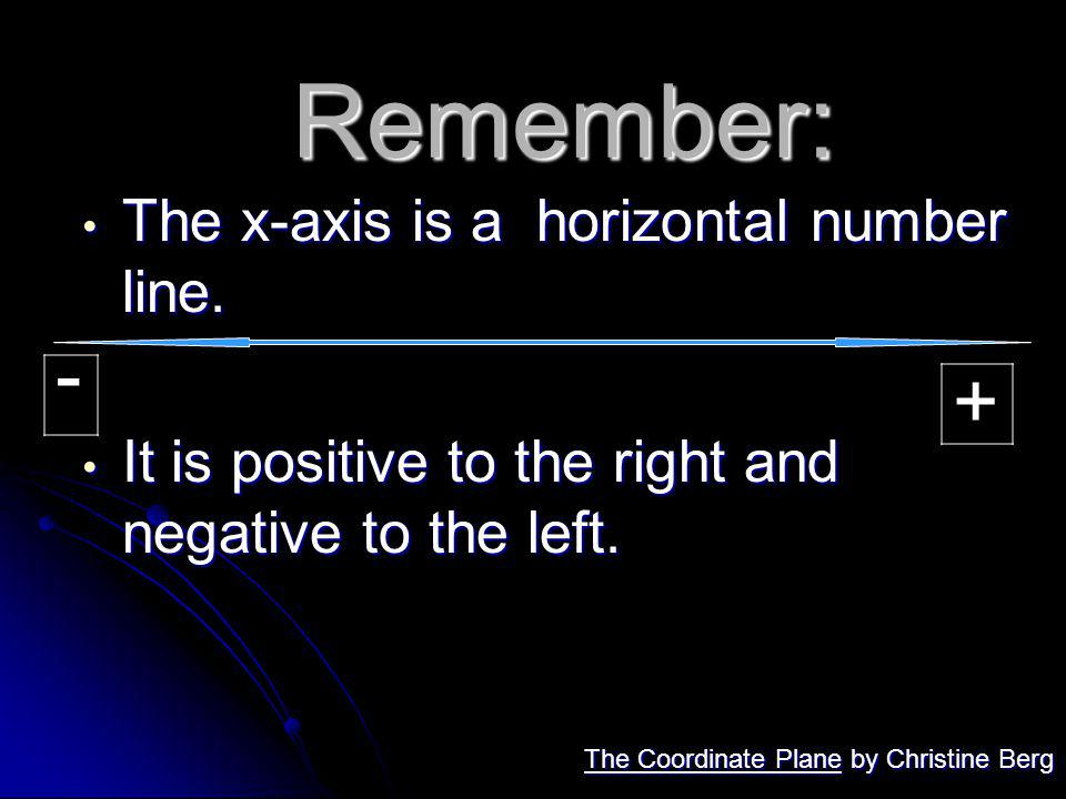 Remember: - + The x-axis is a horizontal number line.