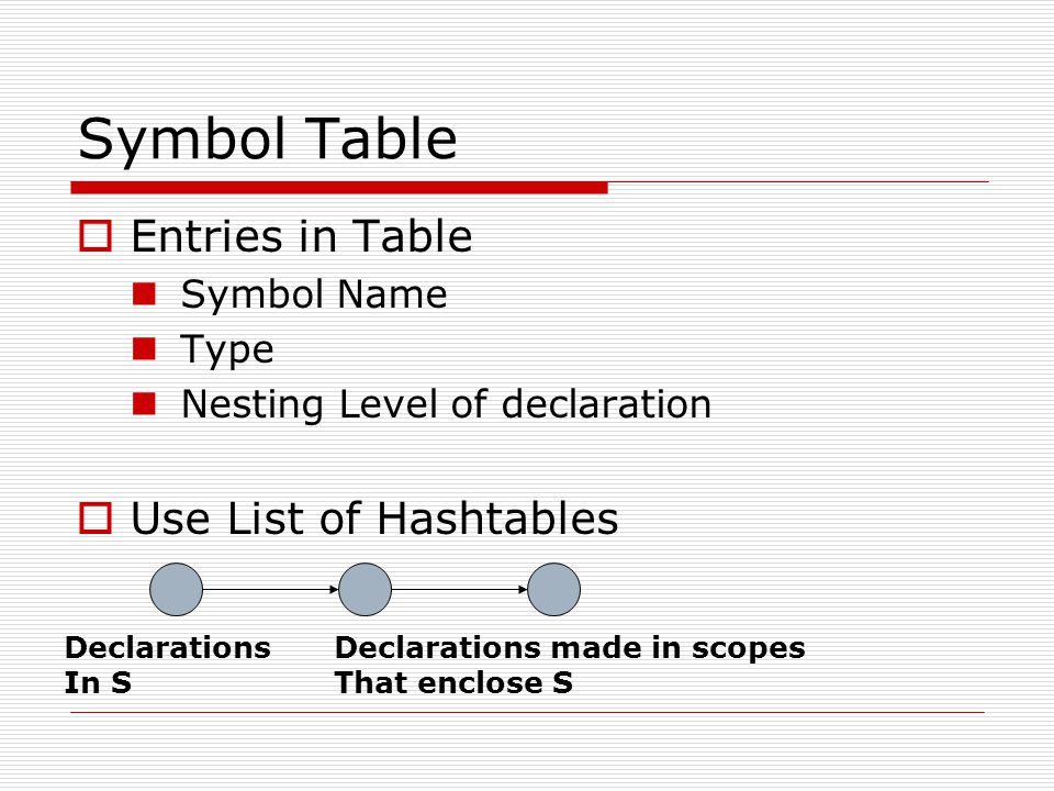 Symbol Table Entries in Table Use List of Hashtables Symbol Name Type