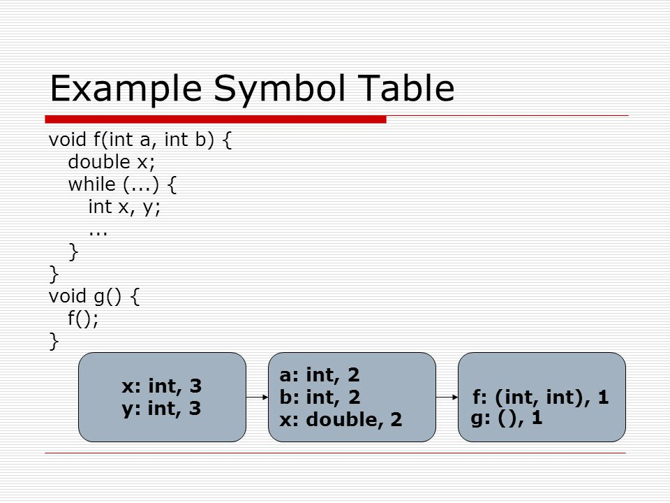 Example Symbol Table void f(int a, int b) { double x; while (...) {