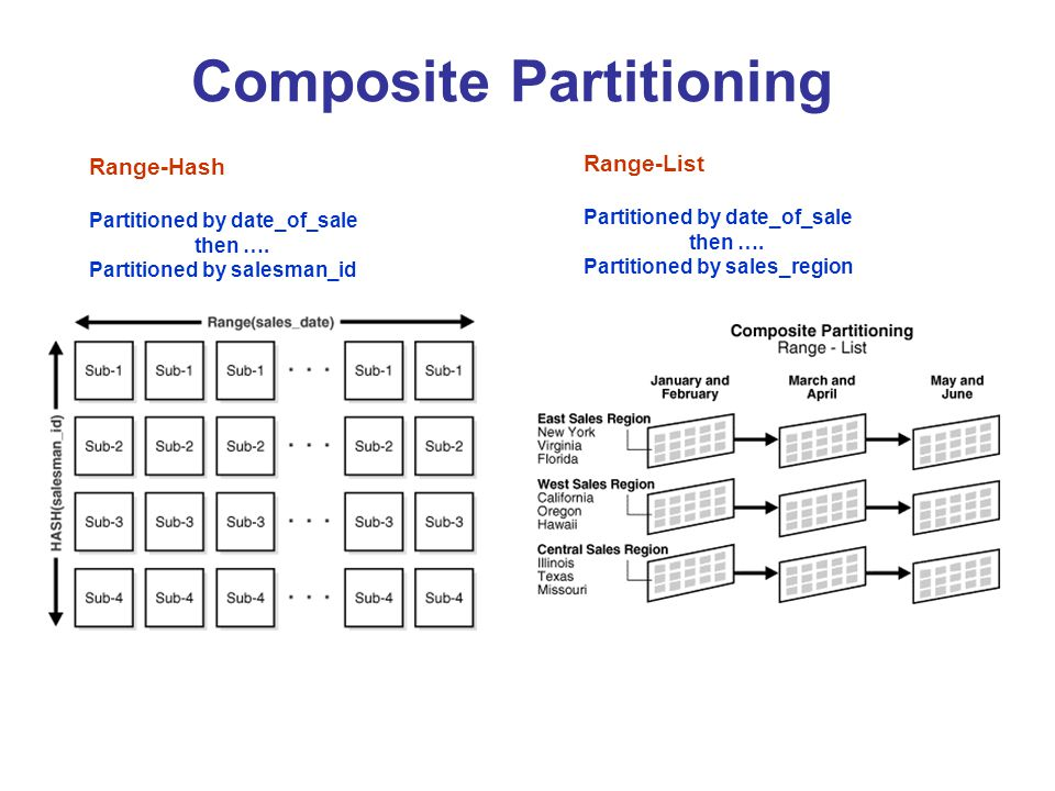 Composite Partitioning