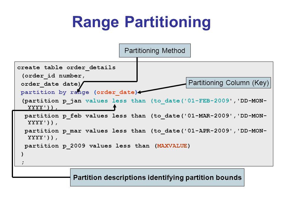Partition descriptions identifying partition bounds
