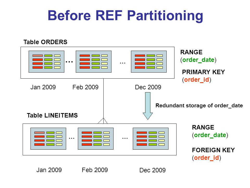 Before REF Partitioning