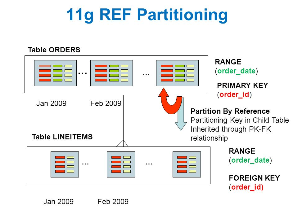 11g REF Partitioning … Table ORDERS RANGE (order_date) … PRIMARY KEY