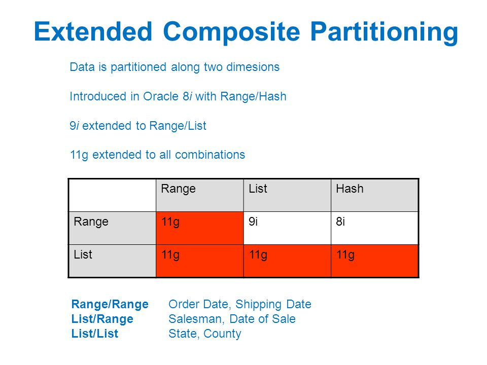 Extended Composite Partitioning