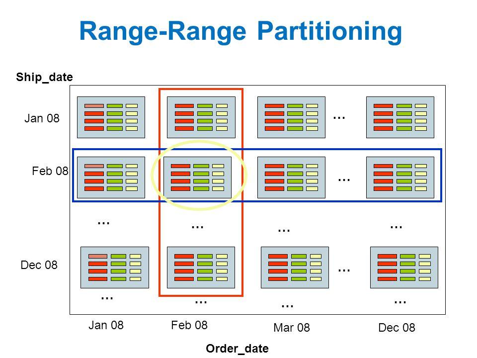 Range-Range Partitioning