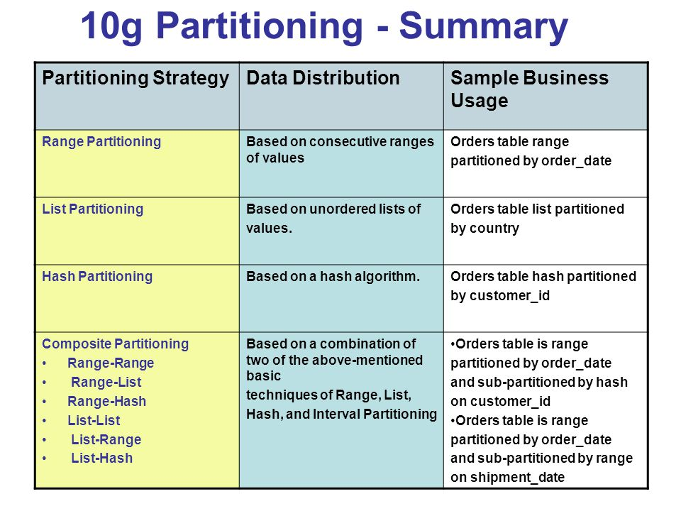 10g Partitioning - Summary