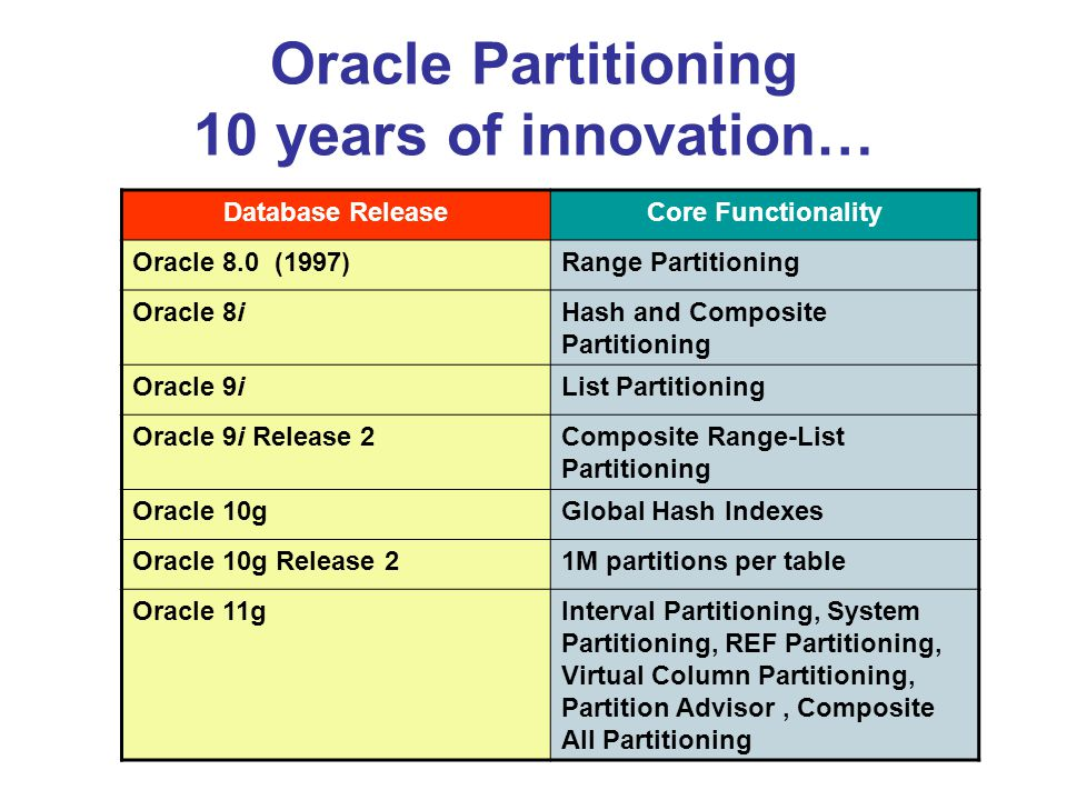 Oracle Partitioning 10 years of innovation…
