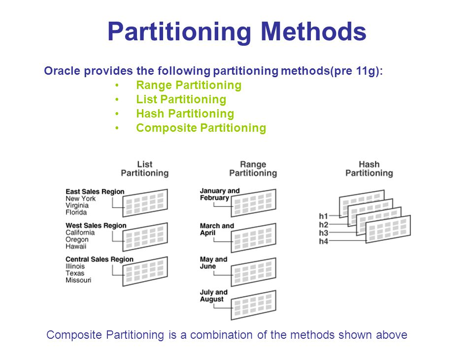 Partitioning Methods Oracle provides the following partitioning methods(pre 11g): Range Partitioning.