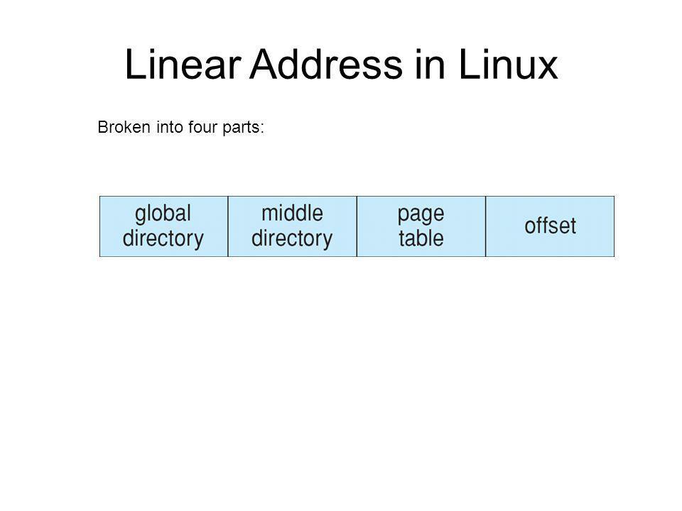 Linear Address in Linux