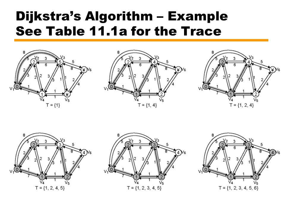 Dijkstra's Algorithm – Example See Table 11.1a for the Trace