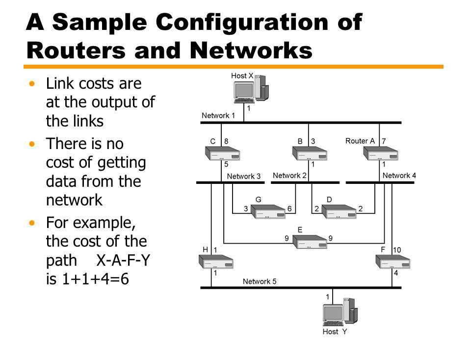A Sample Configuration of Routers and Networks