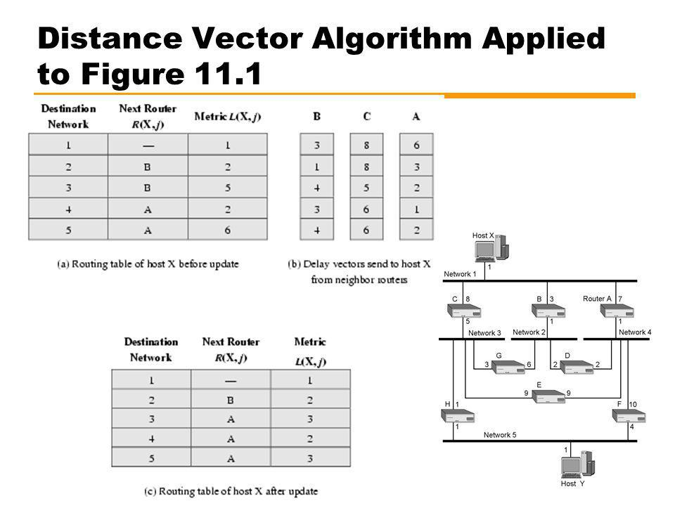 Distance Vector Algorithm Applied to Figure 11.1
