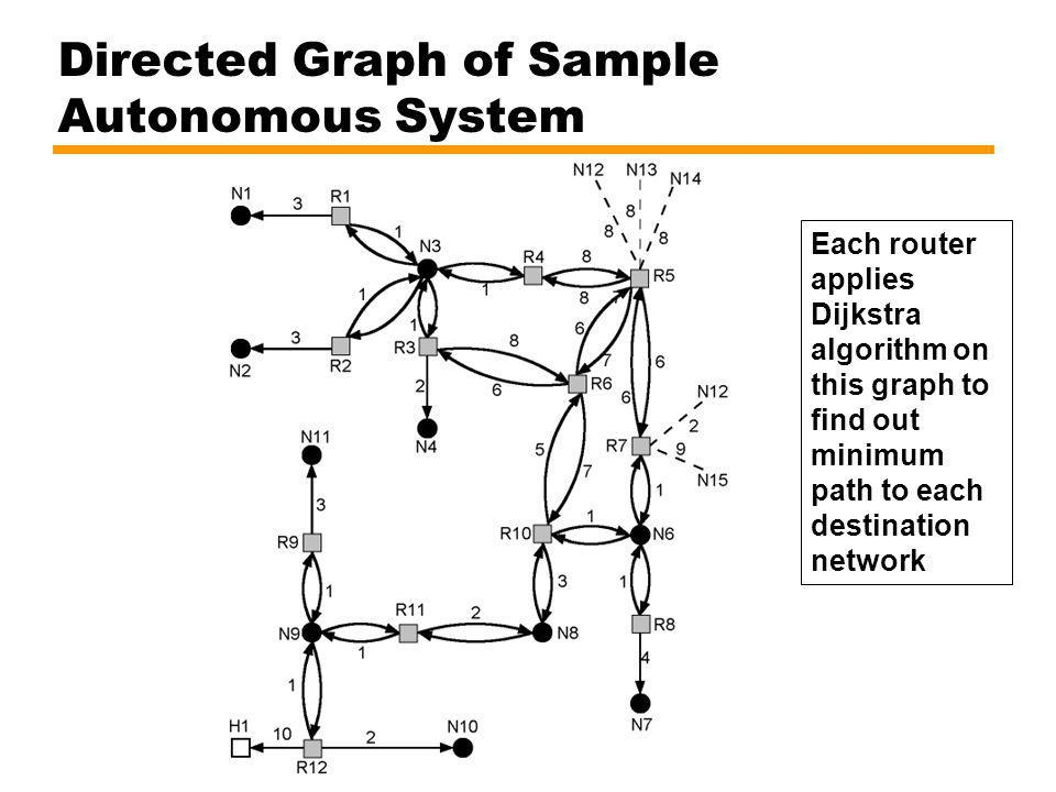 Directed Graph of Sample Autonomous System