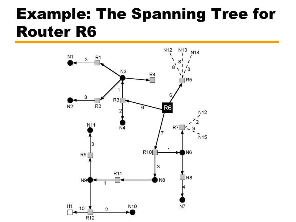 Example: The Spanning Tree for Router R6