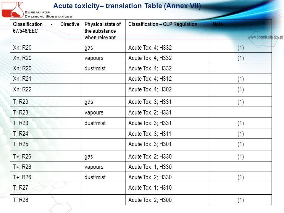 Acute toxicity– translation Table (Annex VII)