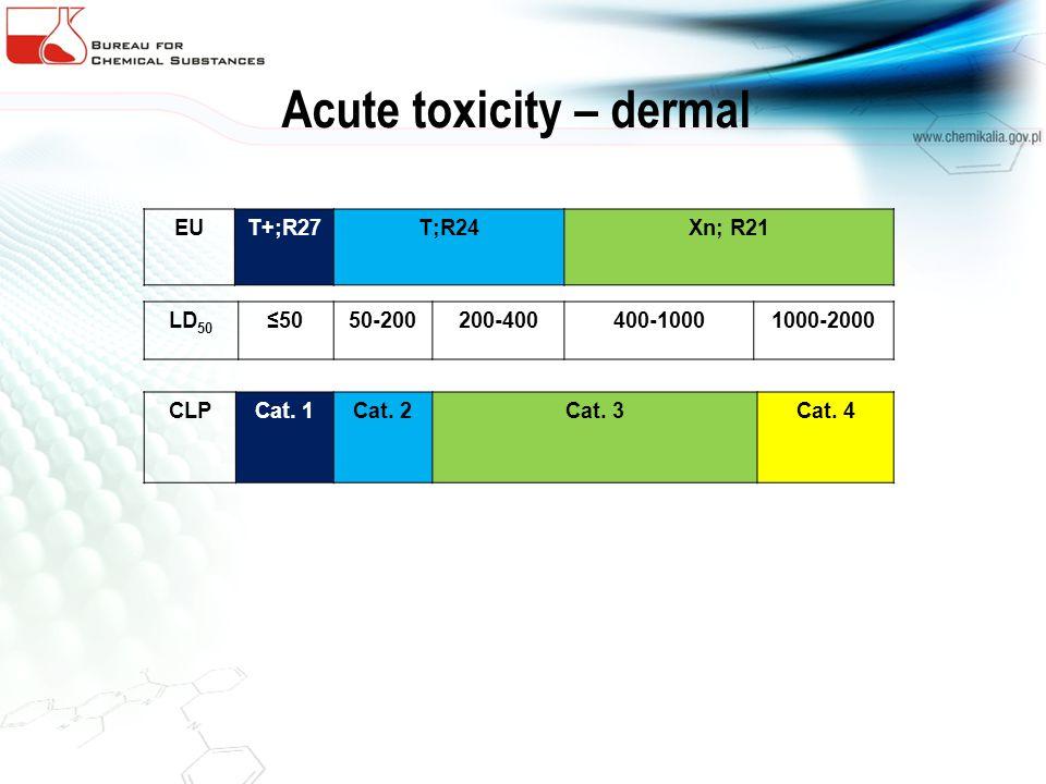 Acute toxicity – dermal