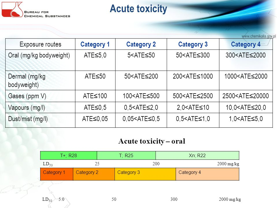 Acute toxicity Exposure routes Category 1 Category 2 Category 3