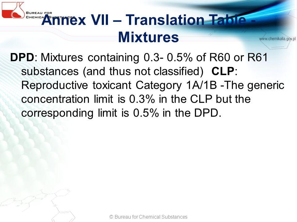 Annex VII – Translation Table - Mixtures