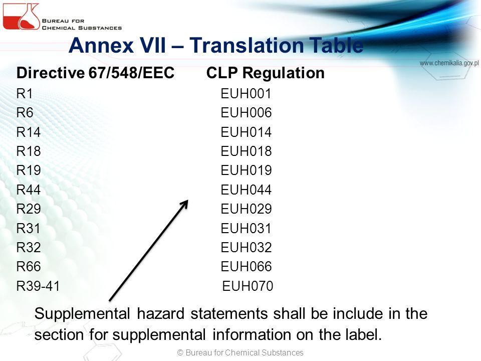 Annex VII – Translation Table