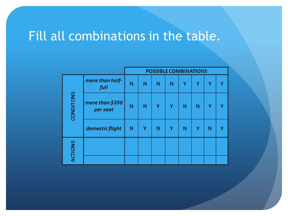 Fill all combinations in the table.