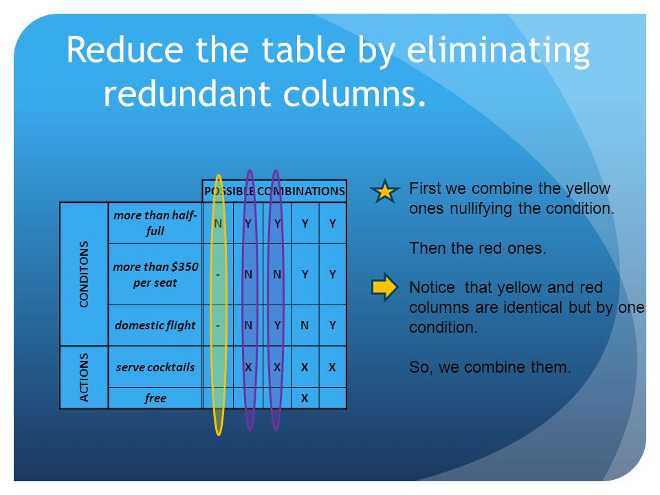 Reduce the table by eliminating redundant columns.
